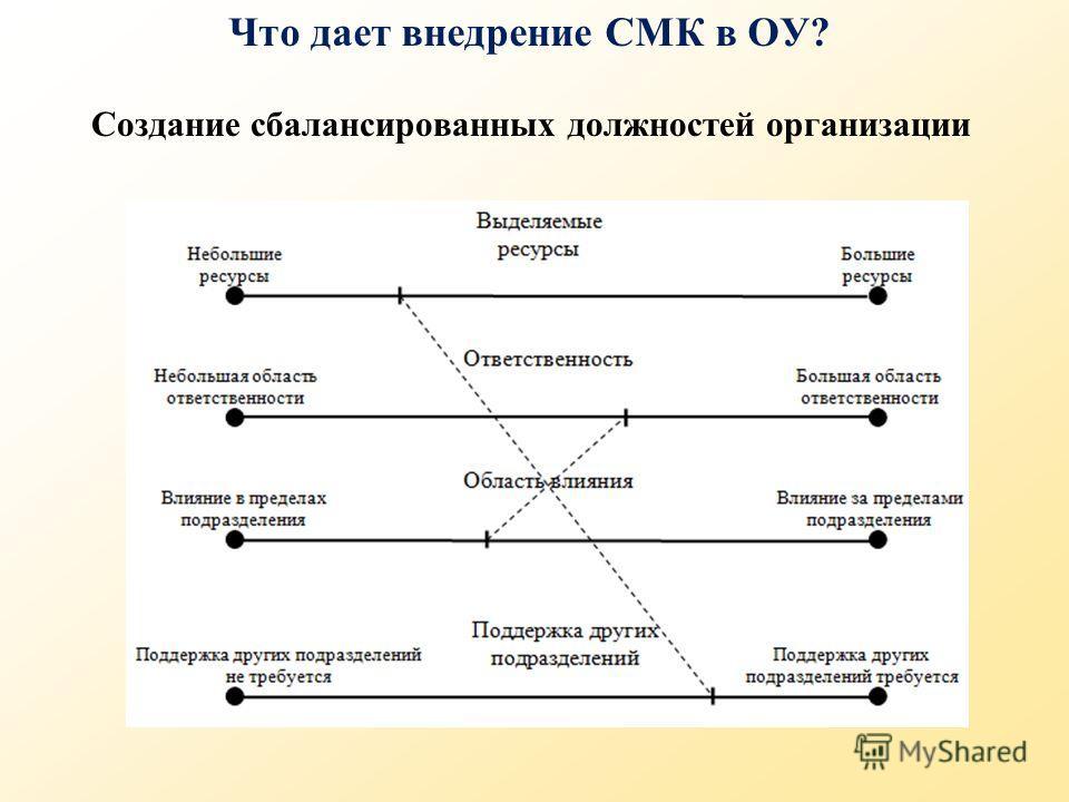 Создание сбалансированных должностей организации Что дает внедрение СМК в ОУ?