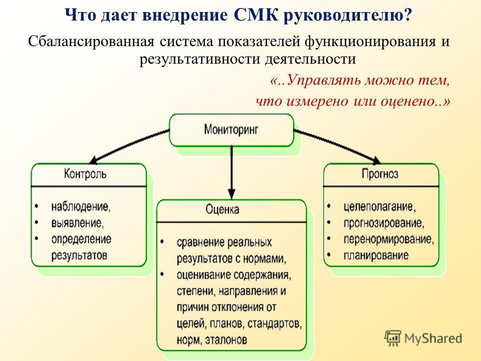 Что дает внедрение СМК руководителю? Сбалансированная система показателей функционирования и результативности деятельности «..Управлять можно тем, что измерено или оценено..»