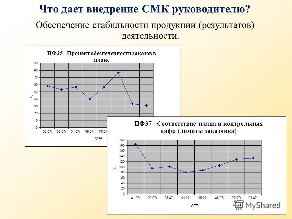 Что дает внедрение СМК руководителю? Обеспечение стабильности продукции (результатов) деятельности.
