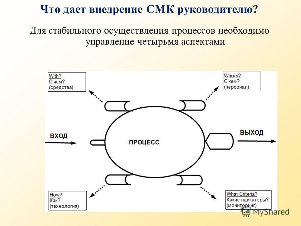 Что дает внедрение СМК руководителю? Для стабильного осуществления процессов необходимо управление четырьмя аспектами
