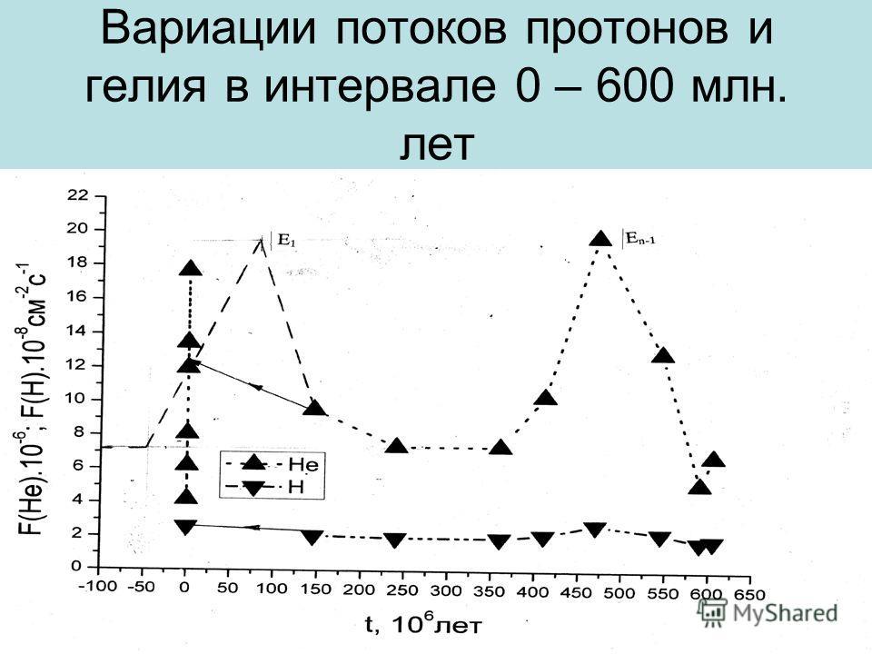Вариации потоков протонов и гелия в интервале 0 – 600 млн. лет