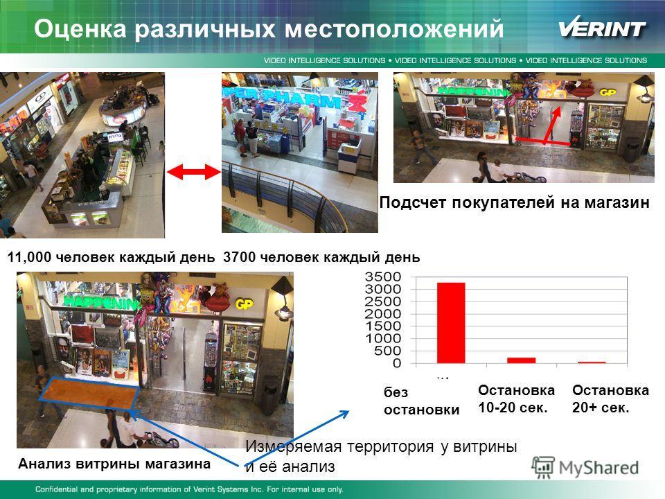 Оценка различных местоположений 11,000 человек каждый день3700 человек каждый день Подсчет покупателей на магазин Анализ витрины магазина Измеряемая территория у витрины и её анализ без остановки Остановка 10-20 сек. Остановка 20+ сек.