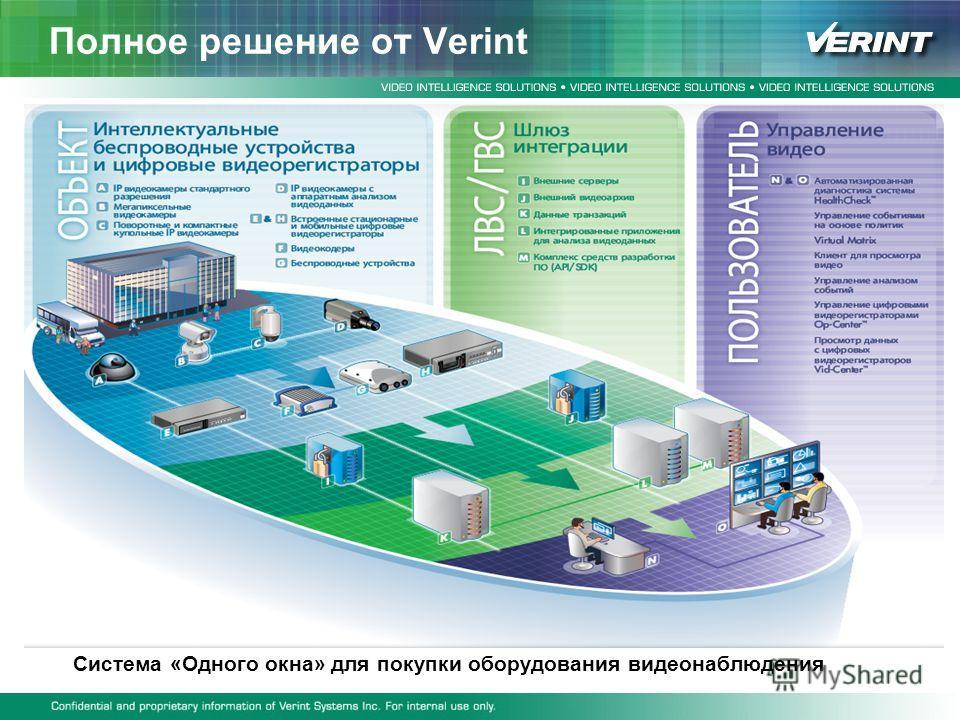 Полное решение от Verint Система «Одного окна» для покупки оборудования видеонаблюдения