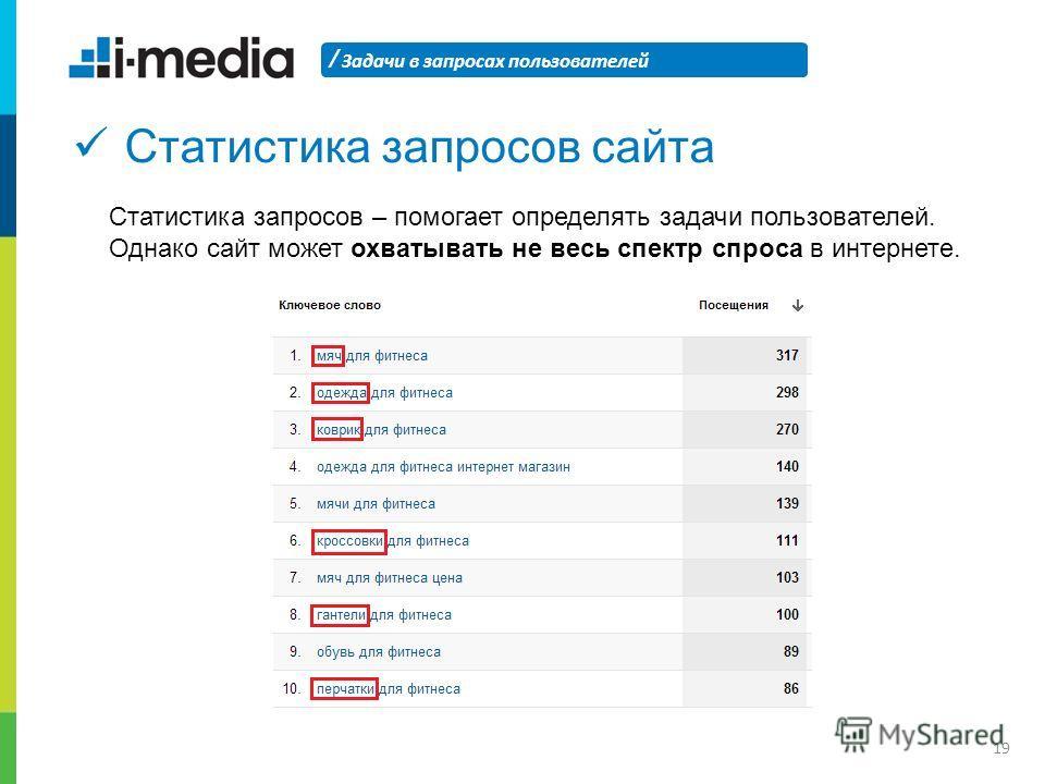 / Задачи в запросах пользователей 19 Статистика запросов сайта Статистика запросов – помогает определять задачи пользователей. Однако сайт может охватывать не весь спектр спроса в интернете.