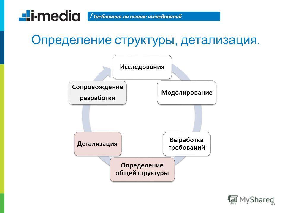 / Требования на основе исследований 28 Определение структуры, детализация. ИсследованияМоделирование Выработка требований Определение общей структуры Детализация Сопровождение разработки
