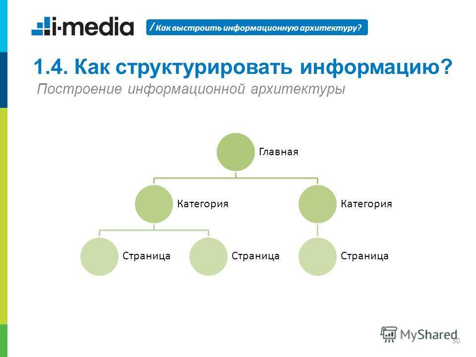 / Как выстроить информационную архитектуру? 30 1.4. Как структурировать информацию? Построение информационной архитектуры Главная Категория Страница Категория Страница