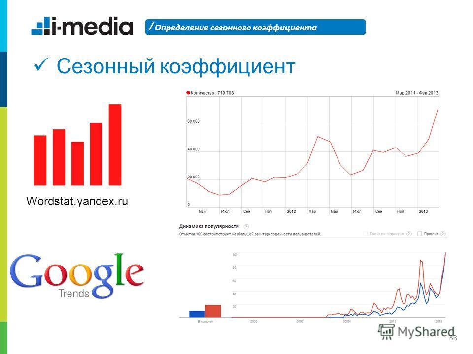/ Определение сезонного коэффициента 38 Сезонный коэффициент Wordstat.yandex.ru