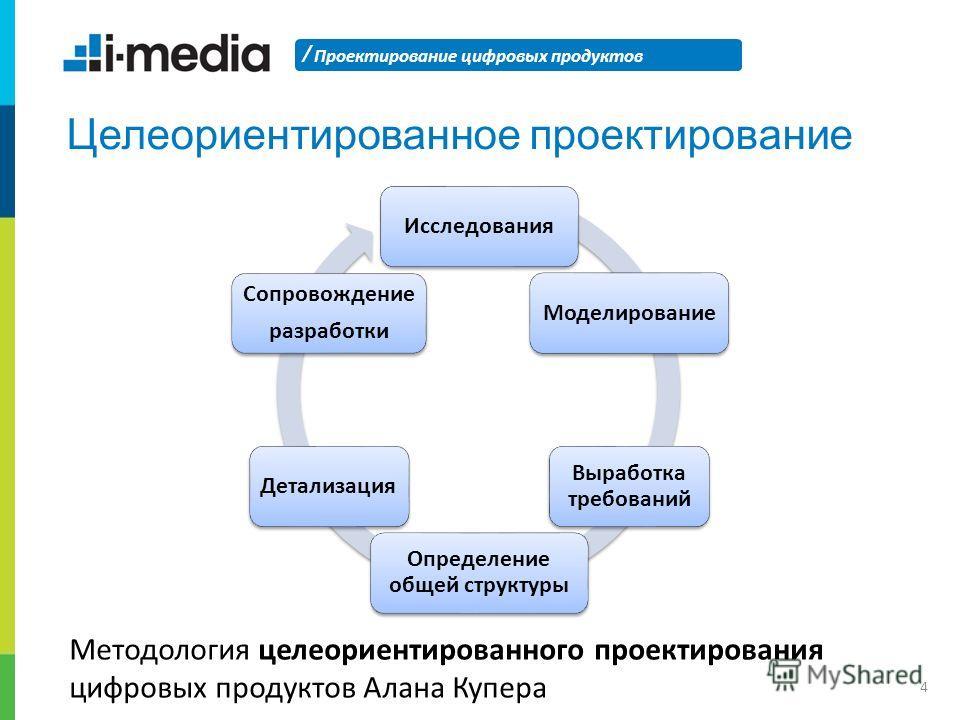 / Проектирование цифровых продуктов 4 Целеориентированное проектирование ИсследованияМоделирование Выработка требований Определение общей структуры Детализация Сопровождение разработки Методология целеориентированного проектирования цифровых продукто