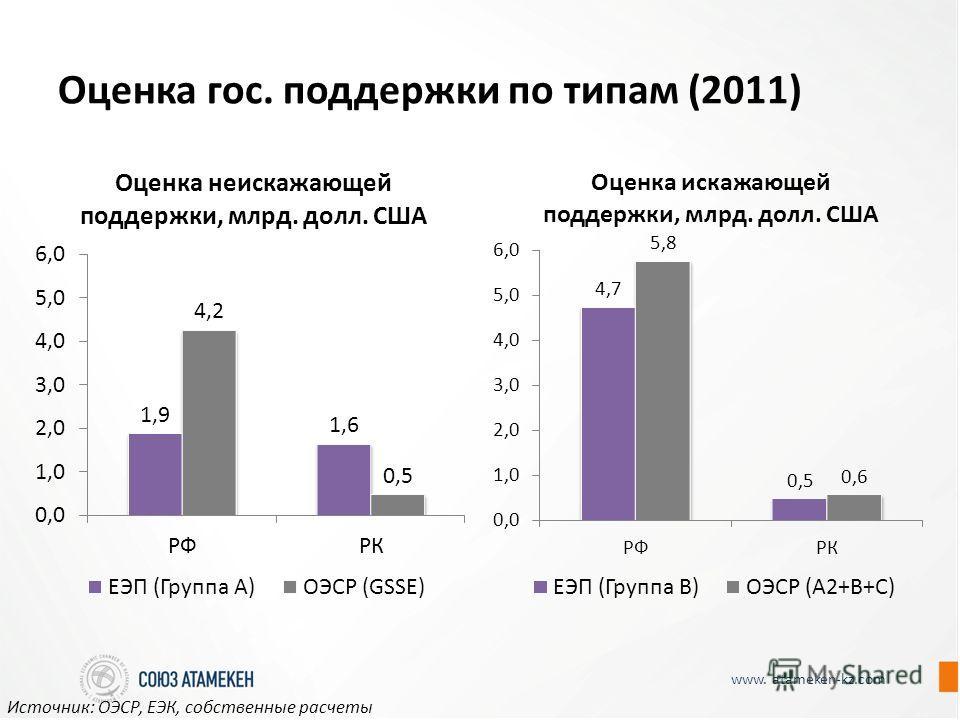 www. atameken-kz.com Оценка гос. поддержки по типам (2011) Источник: ОЭСР, ЕЭК, собственные расчеты