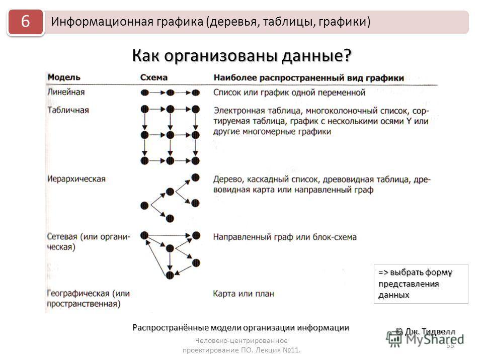 Как организованы данные? Человеко-центрированное проектирование ПО. Лекция 11. 55 © Дж. Тидвелл Информационная графика (деревья, таблицы, графики) 6 Распространённые модели организации информации => выбрать форму представления данных