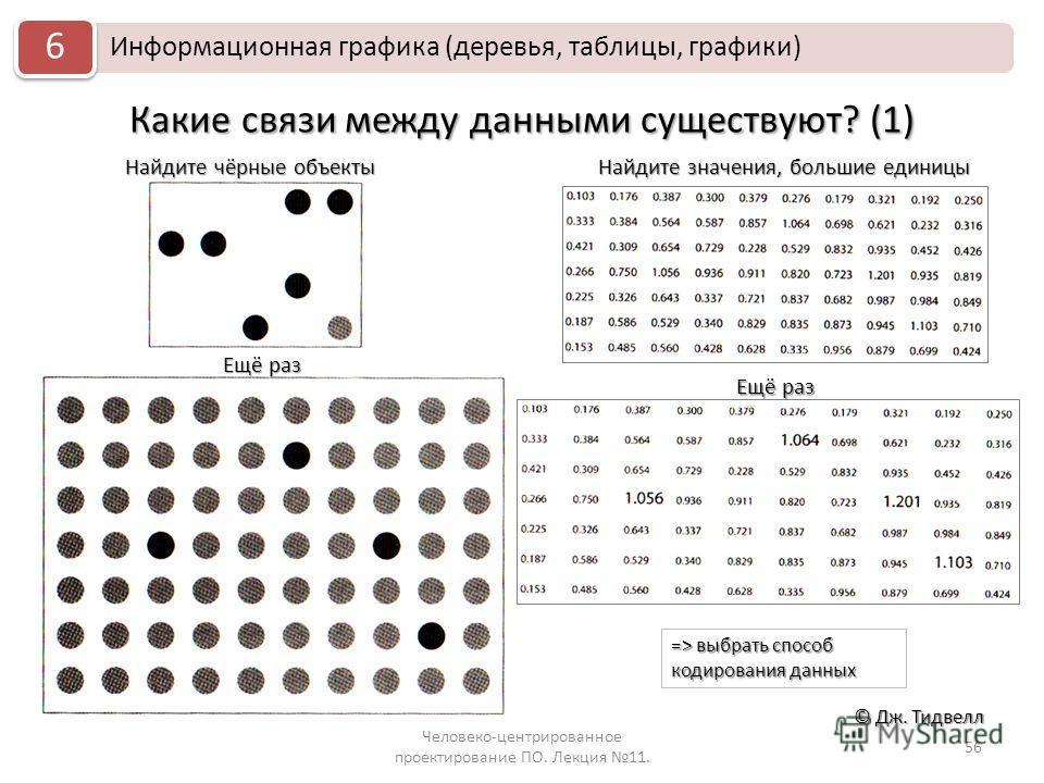 Какие связи между данными существуют? (1) Человеко-центрированное проектирование ПО. Лекция 11. 56 © Дж. Тидвелл Информационная графика (деревья, таблицы, графики) 6 Найдите чёрные объекты Ещё раз Найдите значения, большие единицы => выбрать способ к