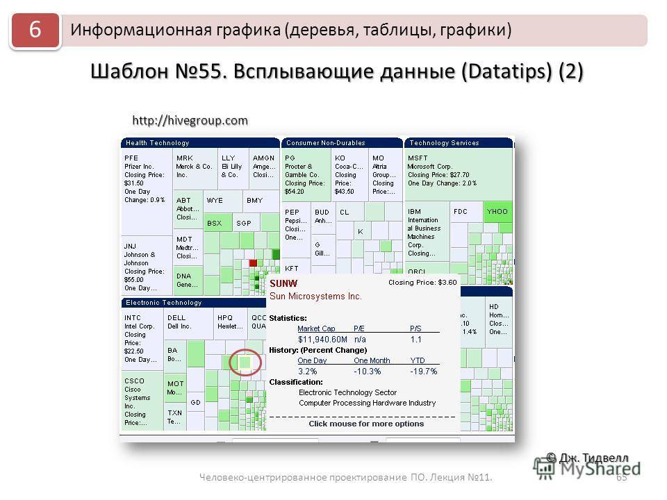 Человеко-центрированное проектирование ПО. Лекция 11.65 © Дж. Тидвелл Шаблон 55. Всплывающие данные (Datatips) (2) http://hivegroup.com Информационная графика (деревья, таблицы, графики) 6