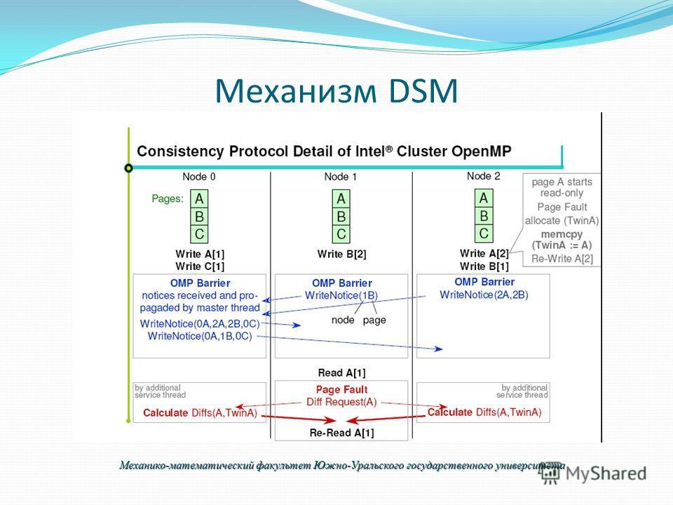 Механизм DSM Механико-математический факультет Южно-Уральского государственного университета