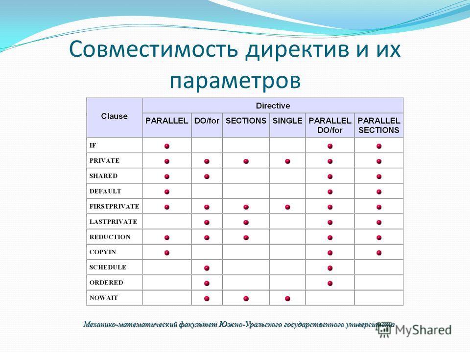 Совместимость директив и их параметров Механико-математический факультет Южно-Уральского государственного университета