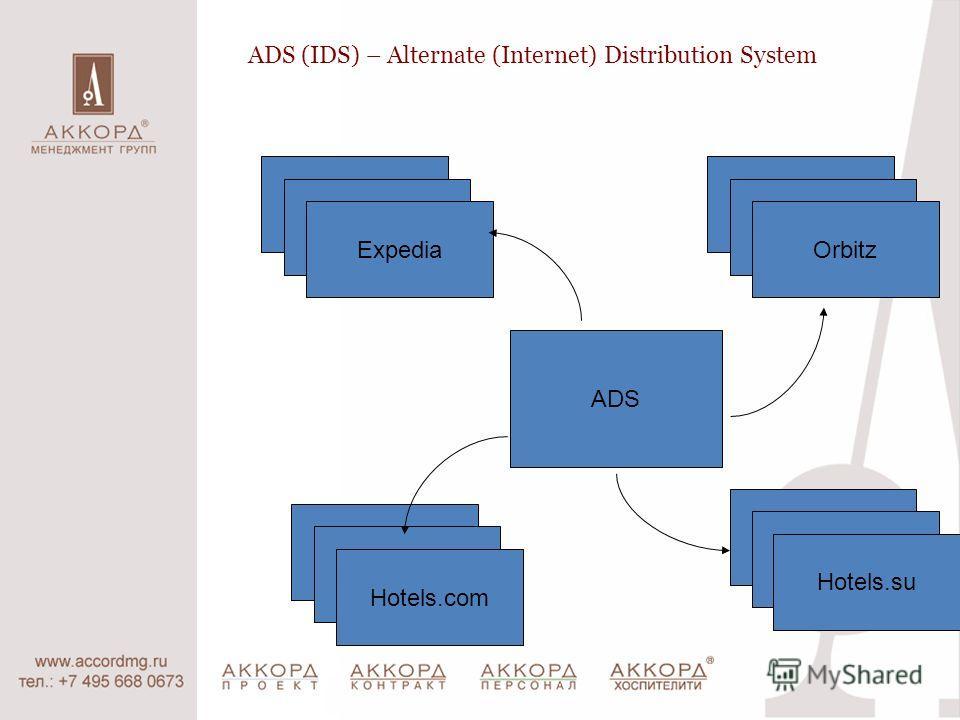 ADS (IDS) – Alternate (Internet) Distribution System Expedia ADS Hotels.su Orbitz Hotels.com Expedia Orbitz Hotels.com Hotels.su