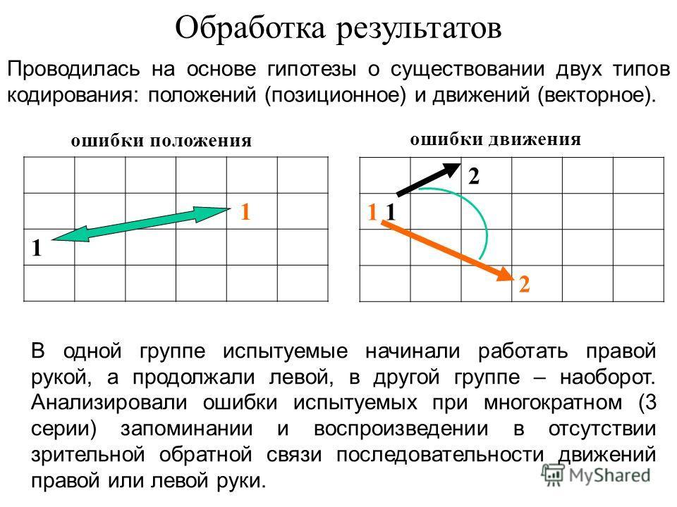 Обработка результатов ошибки положения ошибки движения 1 1 2 1 2 Проводилась на основе гипотезы о существовании двух типов кодирования: положений (позиционное) и движений (векторное). В одной группе испытуемые начинали работать правой рукой, а продол