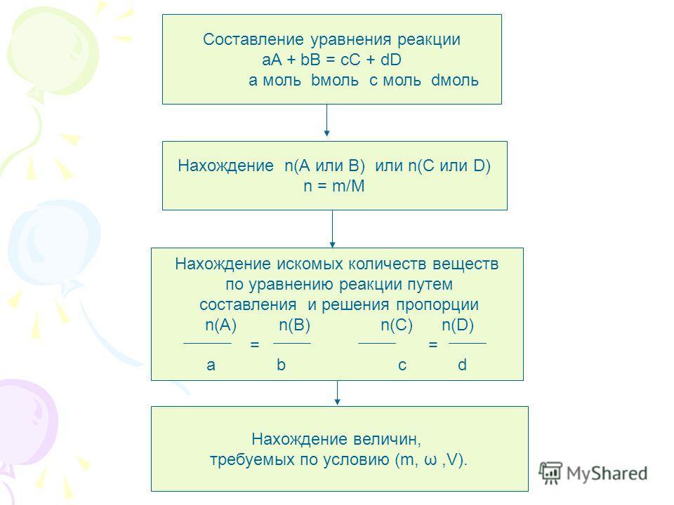 Составление уравнения реакции aA + bB = cC + dD a моль bмоль c моль dмоль Нахождение n(А или В) или n(С или D) n = m/М Нахождение искомых количеств веществ по уравнению реакции путем составления и решения пропорции n(A) n(B) n(C) n(D) = = a b c d Нах