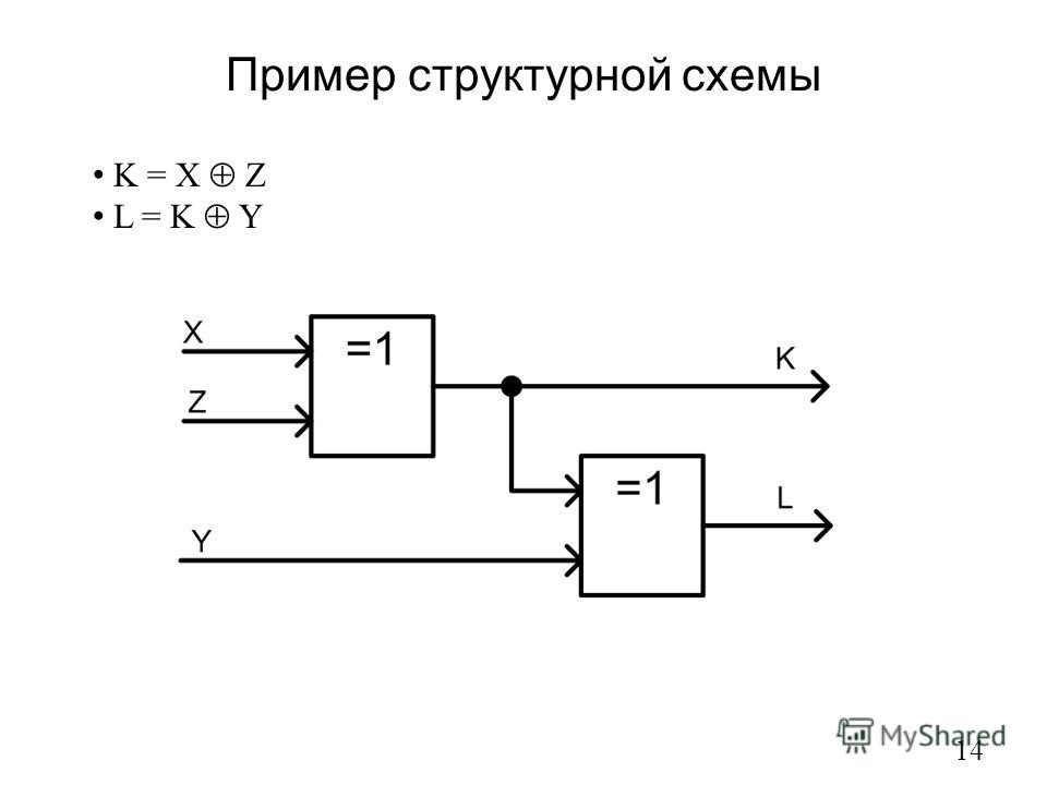Пример структурной схемы 14 K = X Z L = K Y