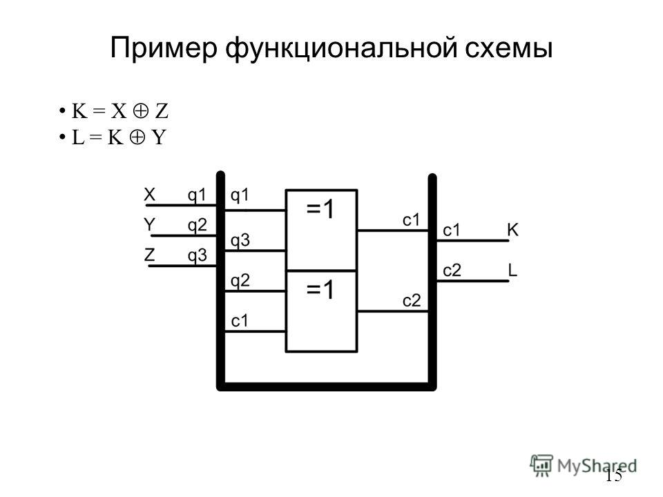 Пример функциональной схемы 15 K = X Z L = K Y