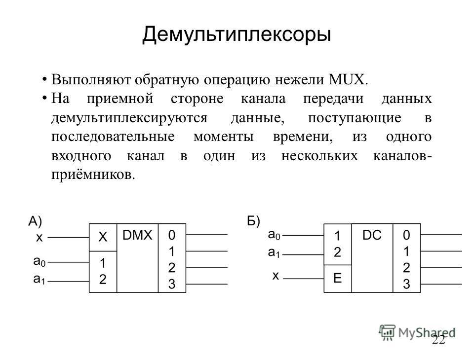 Демультиплексоры 22 Выполняют обратную операцию нежели MUX. На приемной стороне канала передачи данных демультиплексируются данные, поступающие в последовательные моменты времени, из одного входного канал в один из нескольких каналов- приёмников.