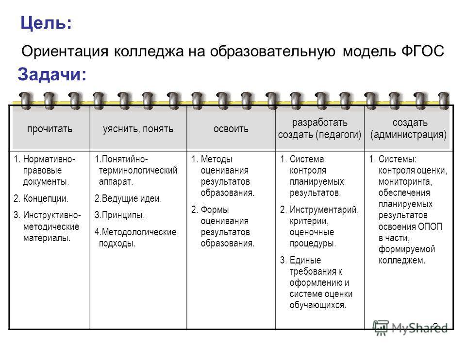 2 Цель: Ориентация колледжа на образовательную модель ФГОС Задачи: прочитатьуяснить, понятьосвоить разработать создать (педагоги) создать (администрация) 1.Нормативно- правовые документы. 2.Концепции. 3.Инструктивно- методические материалы. 1.Понятий
