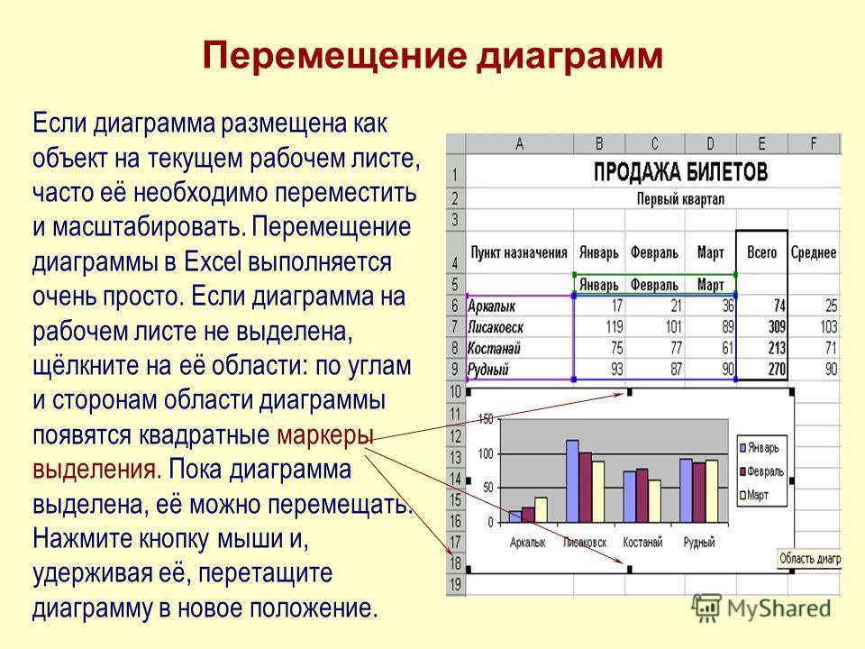 Перемещение диаграмм Если диаграмма размещена как объект на текущем рабочем листе, часто её необходимо переместить и масштабировать. Перемещение диаграммы в Excel выполняется очень просто. Если диаграмма на рабочем листе не выделена, щёлкните на её о