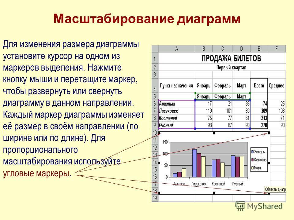 Масштабирование диаграмм Для изменения размера диаграммы установите курсор на одном из маркеров выделения. Нажмите кнопку мыши и перетащите маркер, чтобы развернуть или свернуть диаграмму в данном направлении. Каждый маркер диаграммы изменяет её разм
