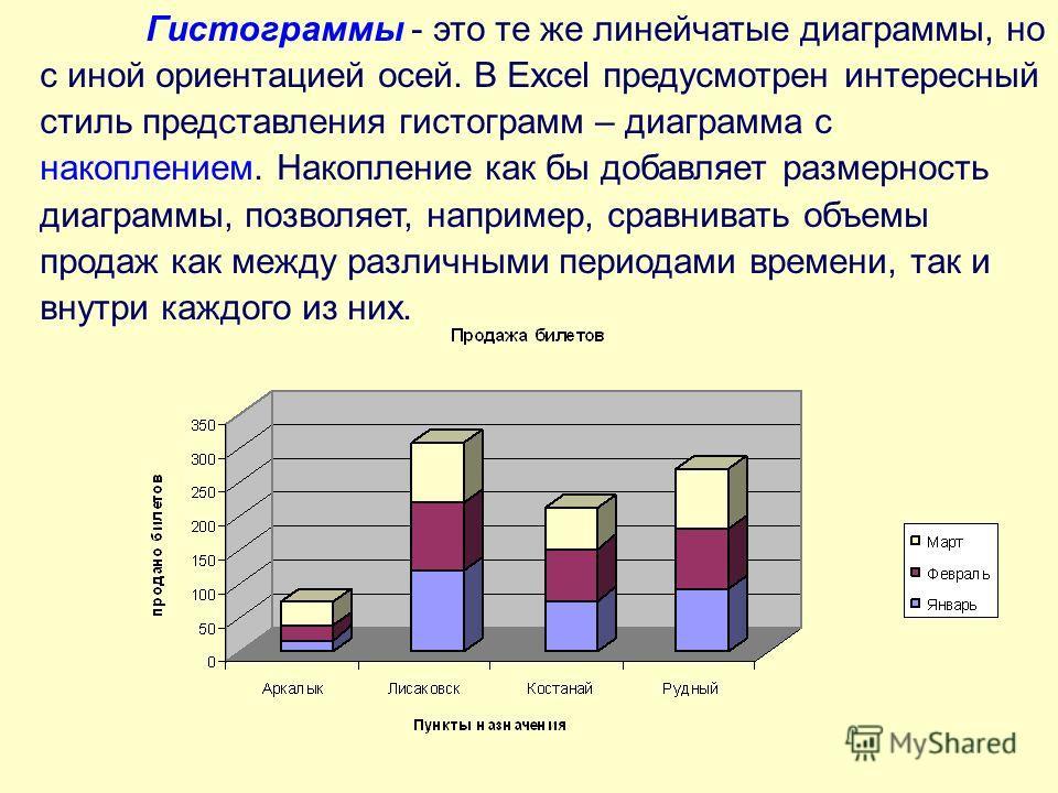 Гистограммы - это те же линейчатые диаграммы, но с иной ориентацией осей. В Excel предусмотрен интересный стиль представления гистограмм – диаграмма с накоплением. Накопление как бы добавляет размерность диаграммы, позволяет, например, сравнивать объ