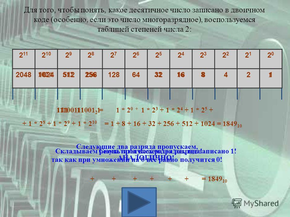 2 11 2 10 2929 2828 2727 2626 2525 2424 23232 2121 2020 204810245122561286432168421 Для того, чтобы понять, какое десятичное число записано в двоичном коде (особенно, если это число многоразрядное), воспользуемся таблицей степеней числа 2: 1110011100