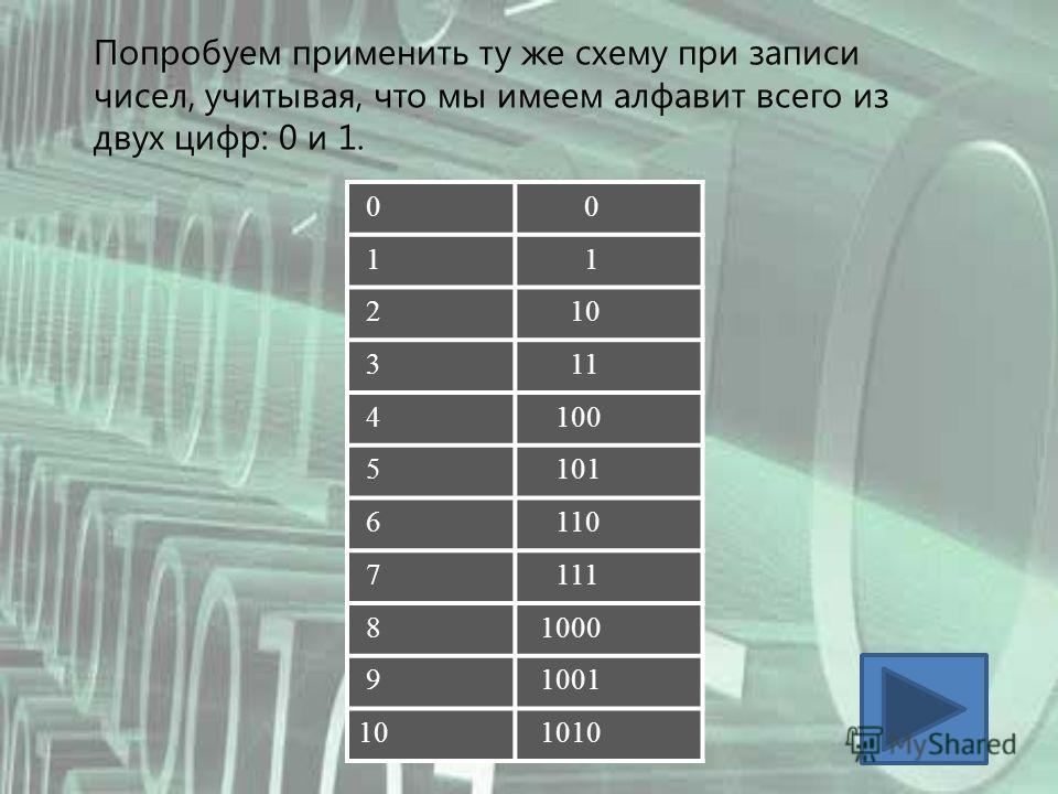 Попробуем применить ту же схему при записи чисел, учитывая, что мы имеем алфавит всего из двух цифр: 0 и 1. 0 0 1 1 2 10 3 11 4 100 5 101 6 110 7 111 8 1000 9 1001 10 1010