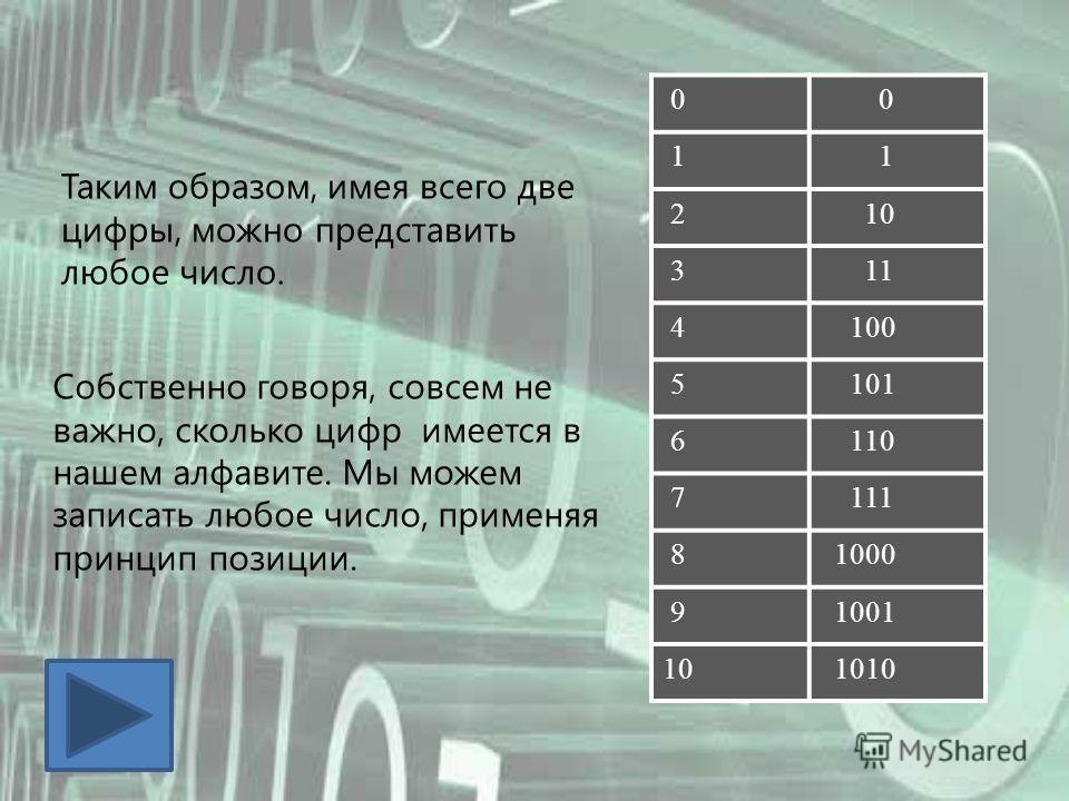 0 0 1 1 2 10 3 11 4 100 5 101 6 110 7 111 8 1000 9 1001 10 1010 Таким образом, имея всего две цифры, можно представить любое число. Собственно говоря, совсем не важно, сколько цифр имеется в нашем алфавите. Мы можем записать любое число, применяя при