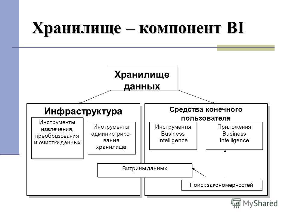 2 Хранилище – компонент BI Хранилище данных Инфраструктура Средства конечного пользователя Инструменты администриро- вания хранилища Инструменты Business Intelligence Инструменты извлечения, преобразования и очистки данных Приложения Business Intelli