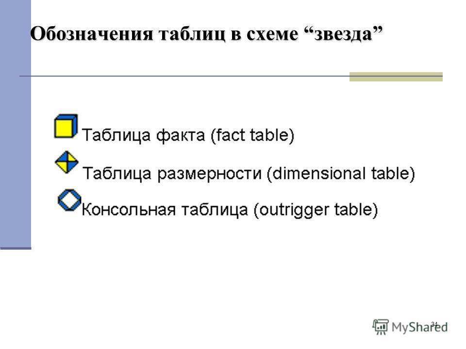 34 Обозначения таблиц в схеме звезда
