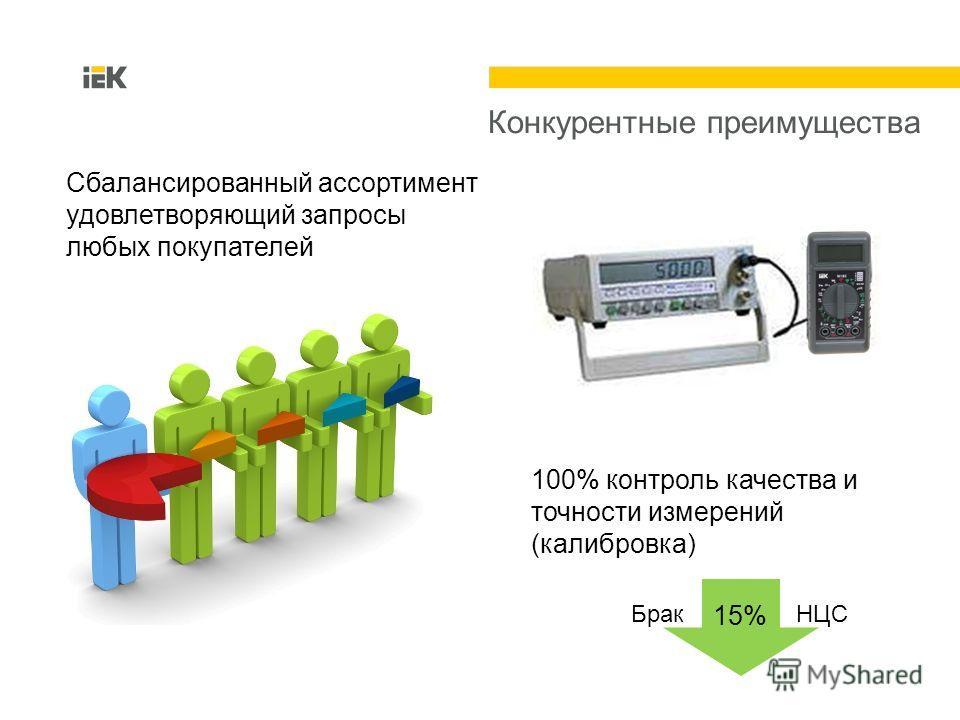 Конкурентные преимущества Сбалансированный ассортимент удовлетворяющий запросы любых покупателей 100% контроль качества и точности измерений (калибровка) 15% Брак НЦС