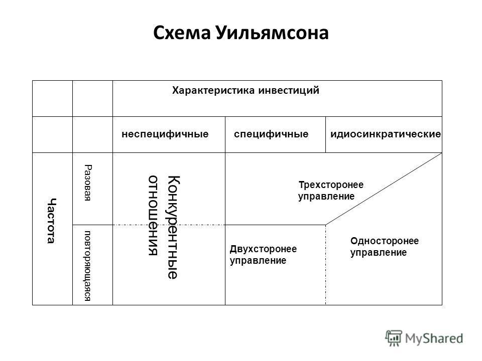 Лекция 5 Теория контрактов