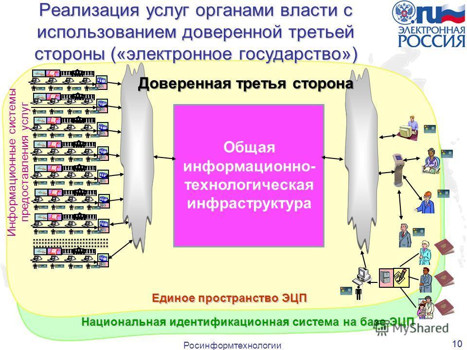 Росинформтехнологии 10 Реализация услуг органами власти с использованием доверенной третьей стороны («электронное государство») Информационные системы предоставления услуг Единое пространство ЭЦП Национальная идентификационная система на базе ЭЦП Общ