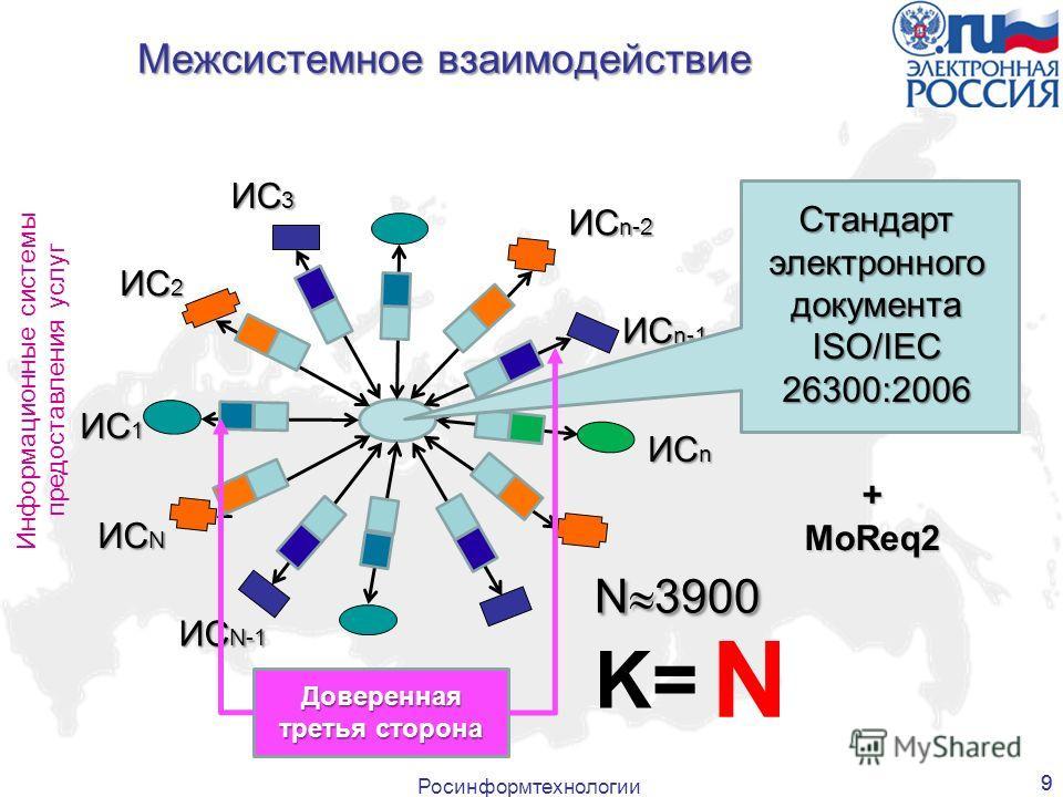 Росинформтехнологии 9 Межсистемное взаимодействие 9 N Информационные системы предоставления услуг ИС 1 ИС 2 ИС 3 ИС n-2 ИС n-1 ИС n ИС N-1 ИС N N 3900 N 3900 K= Стандарт электронного документа ISO/IEC 26300:2006 Доверенная третья сторона +MoReq2