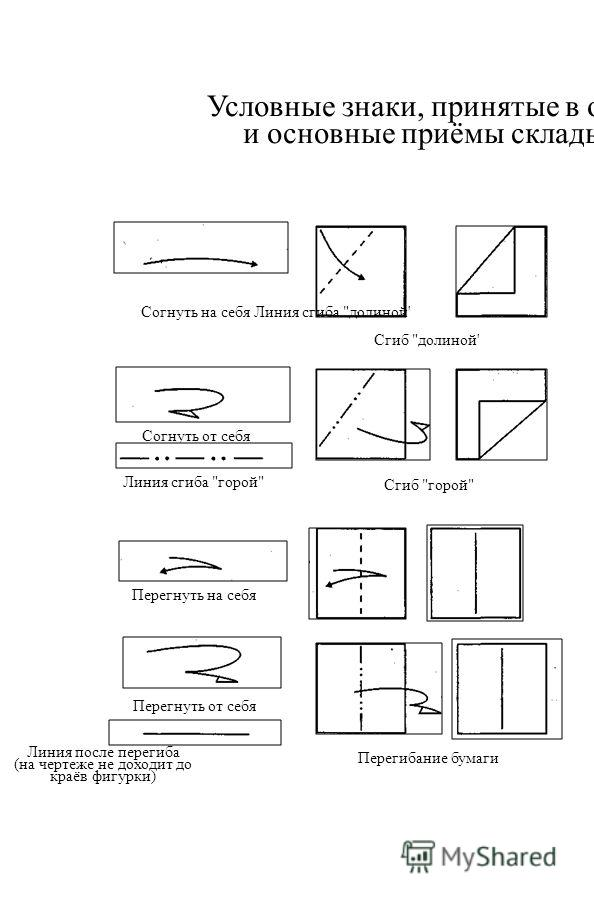 Условные знаки, принятые в оригами, и основные приёмы складывания Согнуть на себя Линия сгиба