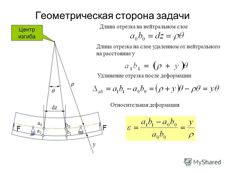Геометрическая сторона задачи F F a0a0 b0b0 a1a1 b1b1 y dz Длина отрезка на нейтральном слое Длина отрезка на слое удаленном от нейтрального на расстояние y Удлинение отрезка после деформации Относительная деформация Центр изгиба