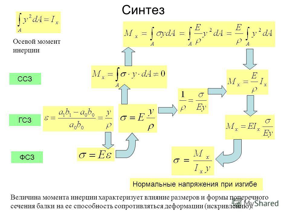 Синтез Величина момента инерции характеризует влияние размеров и формы поперечного сечения балки на ее способность сопротивляться деформации (искривлению). ССЗ ФСЗ ГСЗ Осевой момент инерции Нормальные напряжения при изгибе