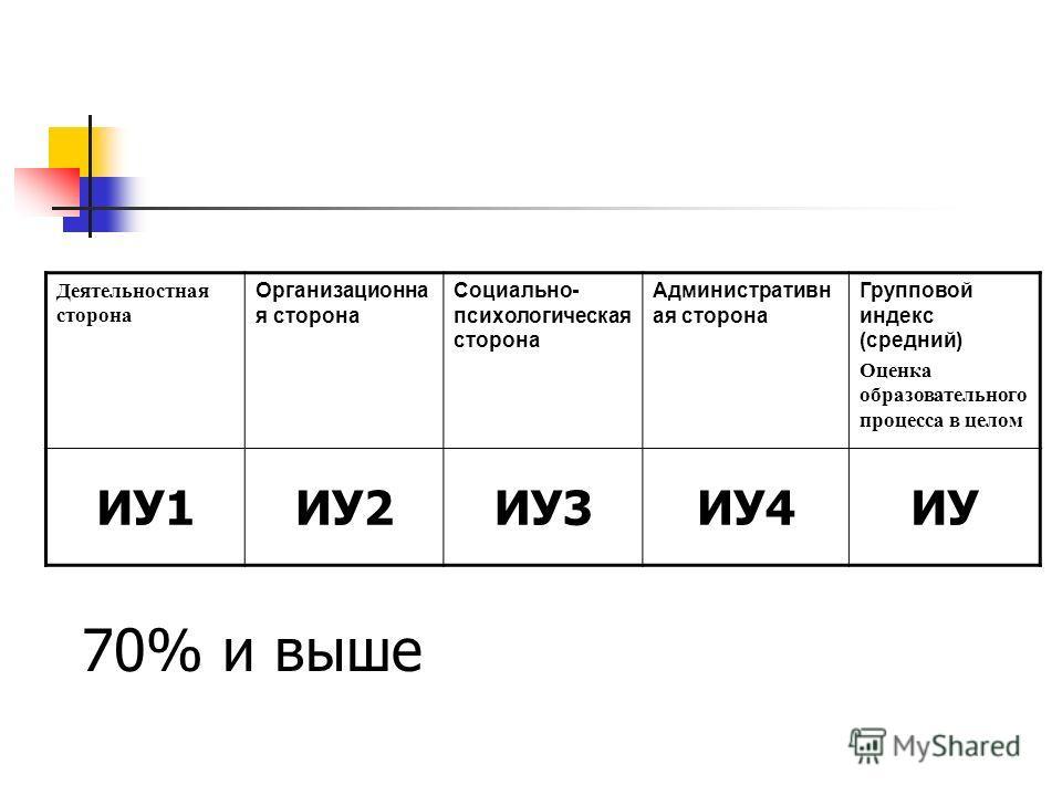 Деятельностная сторона Организационна я сторона Социально- психологическая сторона Административн ая сторона Групповой индекс (средний) Оценка образовательного процесса в целом ИУ1ИУ2ИУ3ИУ4ИУ 70% и выше
