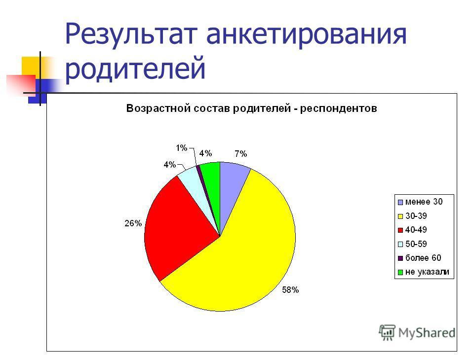 Результат анкетирования родителей