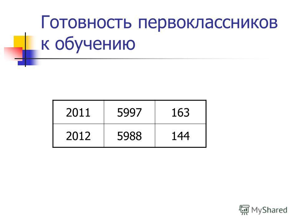 Готовность первоклассников к обучению 20115997163 20125988144
