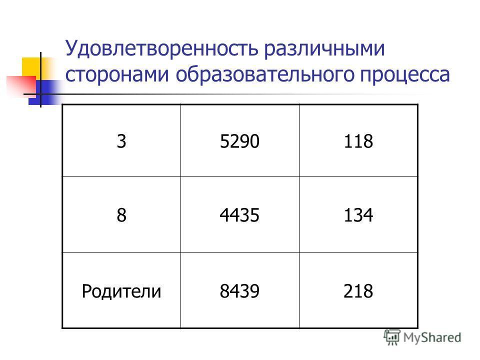 Удовлетворенность различными сторонами образовательного процесса 35290118 84435134 Родители8439218
