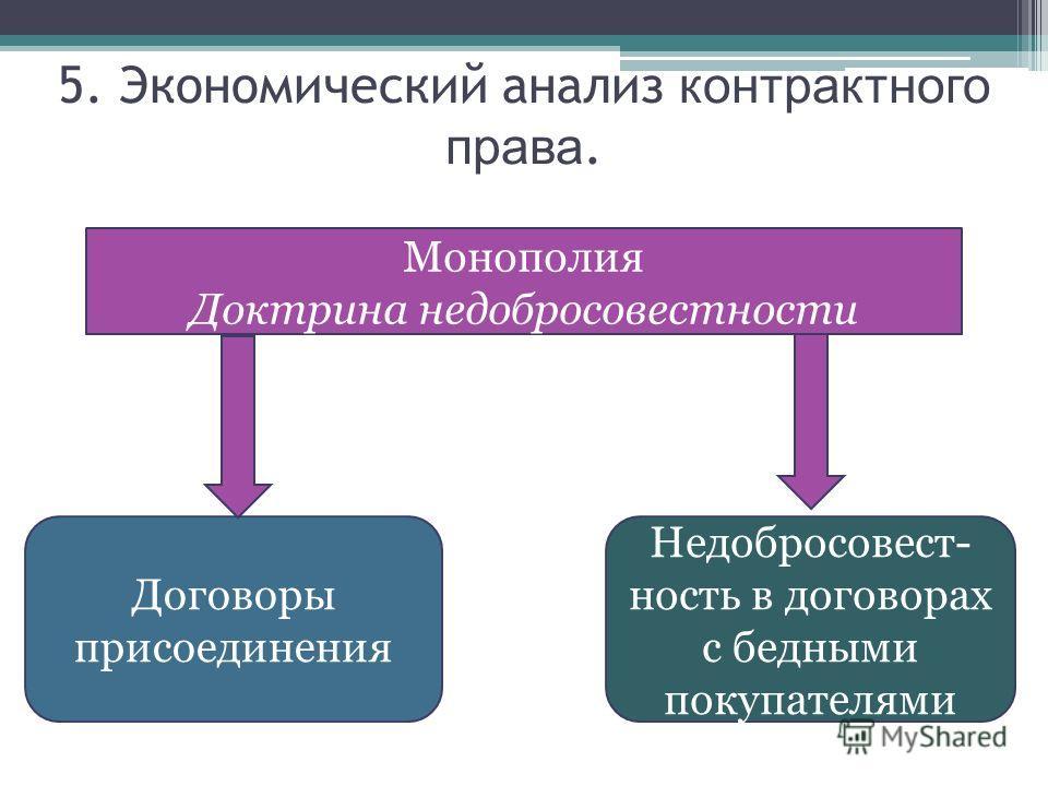 Монополия Доктрина недобросовестности Договоры присоединения 5. Экономический анализ контрактного права. Недобросовест- ность в договорах с бедными покупателями