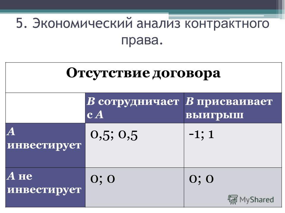 5. Экономический анализ контрактного права. Отсутствие договора В сотрудничает с А В присваивает выигрыш А инвестирует 0,5; 0,5-1; 1 А не инвестирует 0; 0