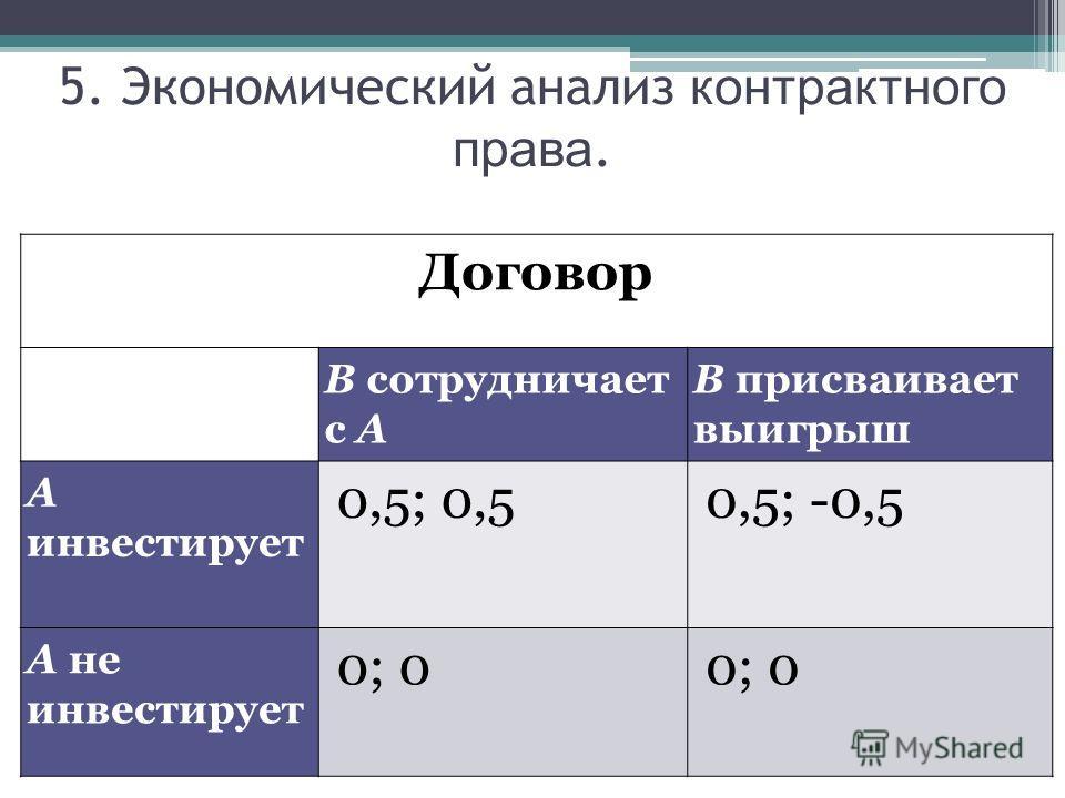 5. Экономический анализ контрактного права. Договор В сотрудничает с А В присваивает выигрыш А инвестирует 0,5; 0,50,5; -0,5 А не инвестирует 0; 0