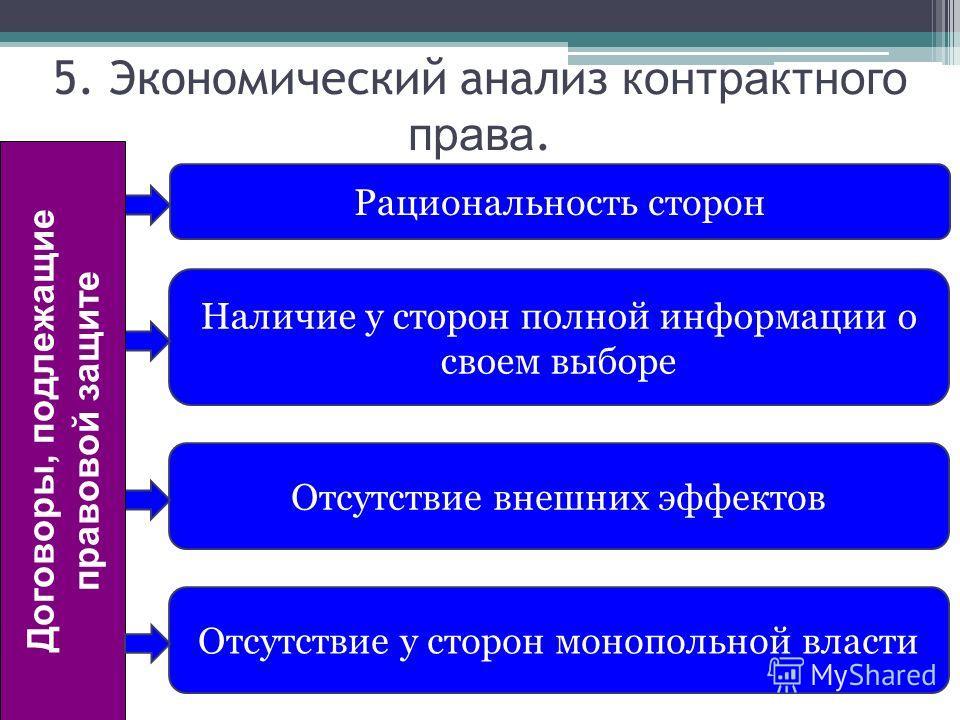 Рациональность сторон Наличие у сторон полной информации о своем выборе Отсутствие внешних эффектов 5. Экономический анализ контрактного права. Отсутствие у сторон монопольной власти Договоры, подлежащие правовой защите