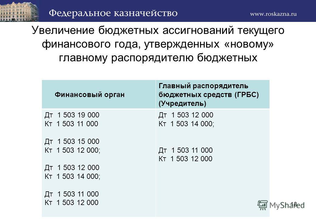Увеличение бюджетных ассигнований текущего финансового года, утвержденных «новому» главному распорядителю бюджетных Финансовый орган Главный распорядитель бюджетных средств (ГРБС) (Учредитель) Дт 1 503 19 000 Кт 1 503 11 000 Дт 1 503 15 000 Кт 1 503