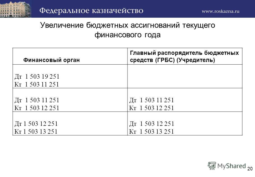 Увеличение бюджетных ассигнований текущего финансового года Финансовый орган Главный распорядитель бюджетных средств (ГРБС) (Учредитель) Дт 1 503 19 251 Кт 1 503 11 251 Дт 1 503 11 251 Кт 1 503 12 251 Дт 1 503 11 251 Кт 1 503 12 251 Дт 1 503 12 251 К